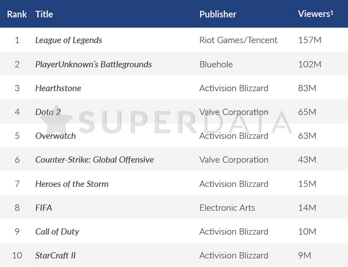 Top esports games by viewership 2017