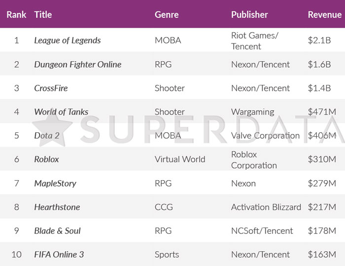 Top free-to-play PC games by revenue, 2017